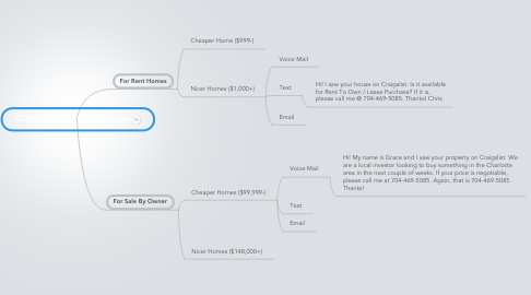 Mind Map: Charlotte Marketing Messages