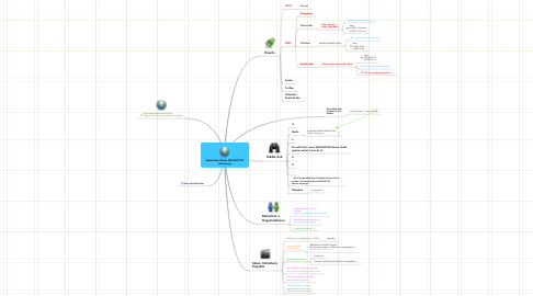 Mind Map: Sustainable Minds NAVIGATOR  <Germany>