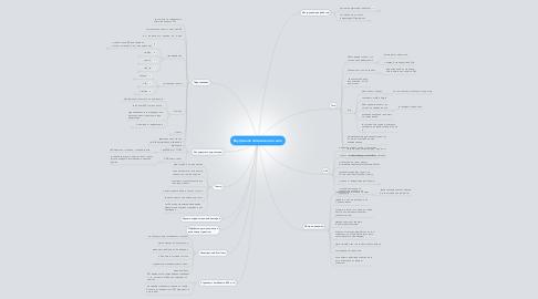 Mind Map: Внутренняя оптимизация сайта
