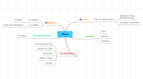 Mind Map: Klöster