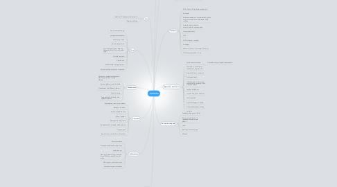 Mind Map: Concediu