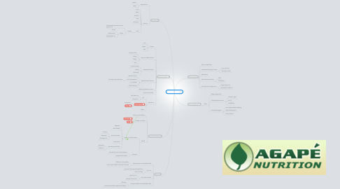 Mind Map: Staying Healthy
