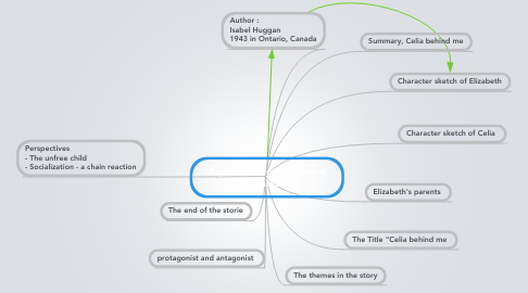 Mind Map: Aspects of Human Nature / Socialisation
