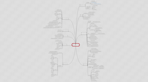 Mind Map: B2BGS 3 Marco Derksen