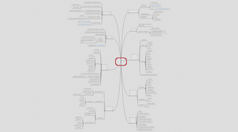 Mind Map: B2BGS 5 Fergus Gloster