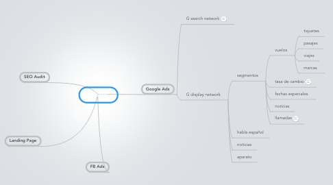 Mind Map: papatel