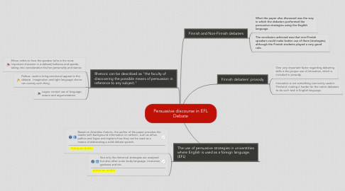 Mind Map: Persuasive discourse in EFL Debate