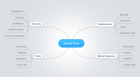 Mind Map: Stocks Price