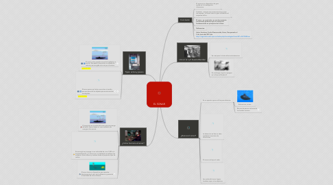 Mind Map: EL SONAR