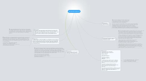 Mind Map: Інформаційні революції