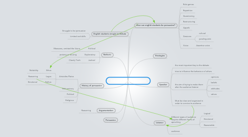 Mind Map: Debate:Persuasive Discourse
