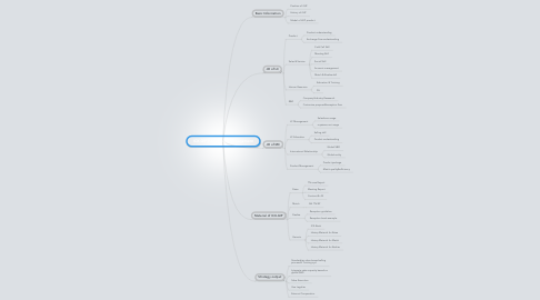 Mind Map: ICX-GIP Knowledge Management