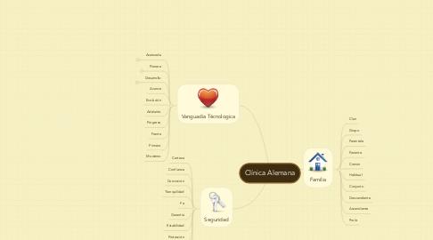 Mind Map: Clínica Alemana