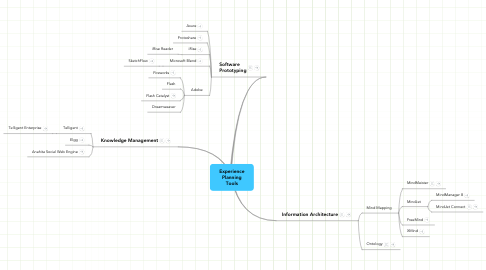 Mind Map: Experience Planning Tools