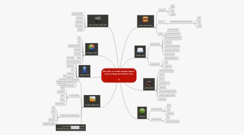 Mind Map: Moodle פיתוח סביבת למידה ב  איזה אפשרויות עומדות בפני  ?!