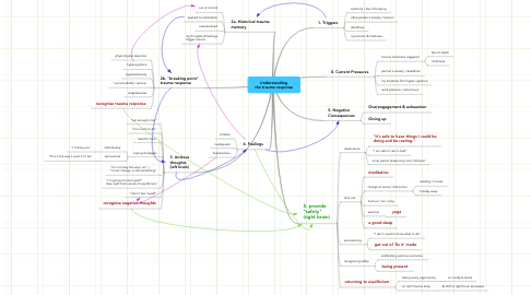 Mind Map: Understanding the trauma response