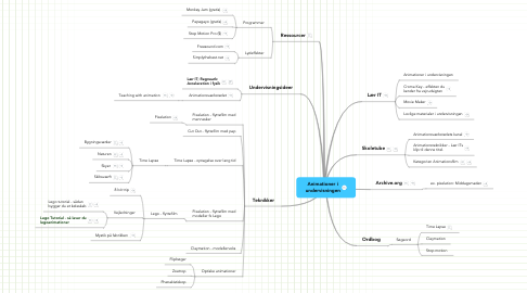 Mind Map: Animationer i undervisningen