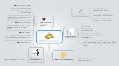 Mind Map: PRESENTAR EXAMENES