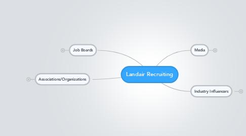 Mind Map: Landair Recruiting