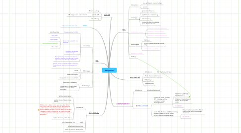 Mind Map: Assignment