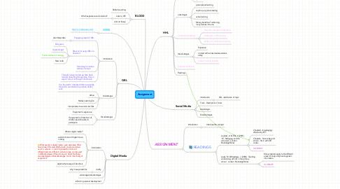 Mind Map: Assignment