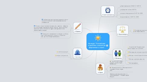 """Mind Map: Конкурс """"Рестайлинг отдельных элементов фирменного стиля"""""""