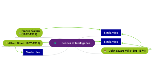 Mind Map: Theories of Intelligence