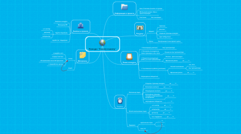 "Mind Map: Конкурс ""Спасем планету"""