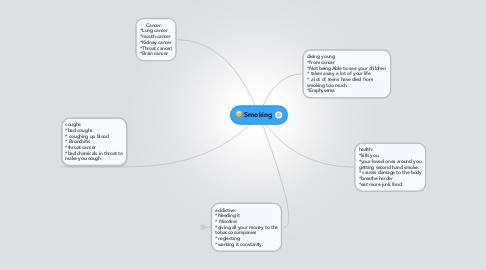 Mind Map: Smoking