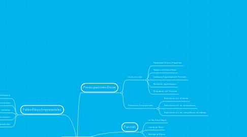 Mind Map: Ética Empresarial