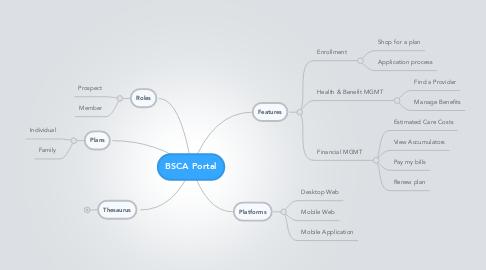 Mind Map: BSCA Portal