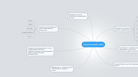 Mind Map: Інформатизація освіти