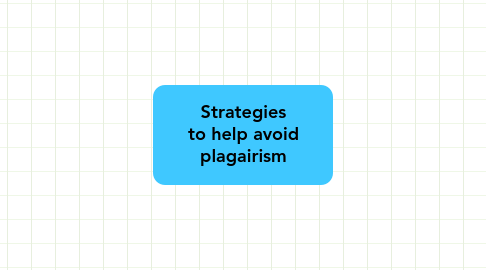 Mind Map: Strategies to help avoid plagairism