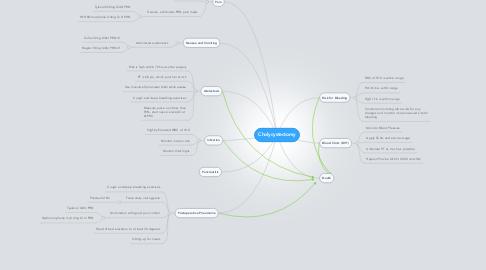 Mind Map: Cholycystectomy