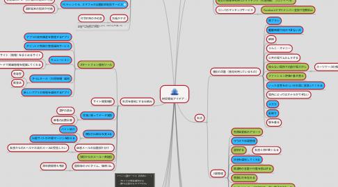 Mind Map: 研究開発アイデア