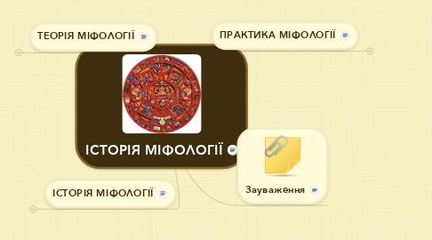 Mind Map: ІСТОРІЯ МІФОЛОГІЇ