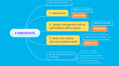 Mind Map: # IDEExESTATE