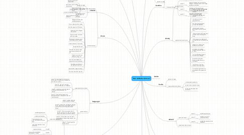 Mind Map: Mes méthodes de travail
