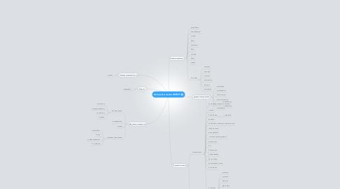 Mind Map: Интернет-магазин GEFEST