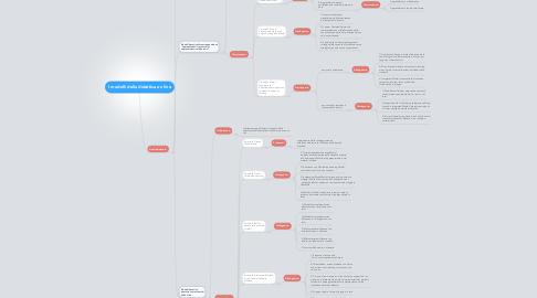 Mind Map: I modelli della didattica on line