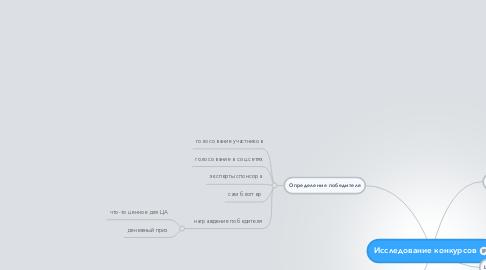 Mind Map: Исследование конкурсов