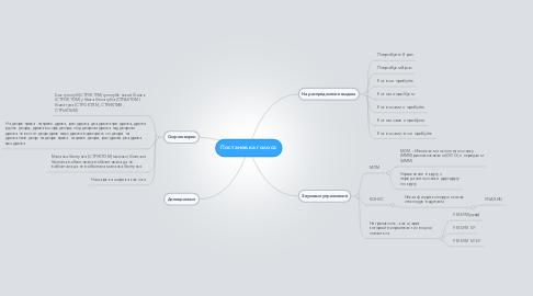 Mind Map: Постановка голоса