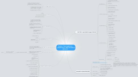 """Mind Map: Тренинг """"Как выработать уверенность в себе выступая публично"""""""