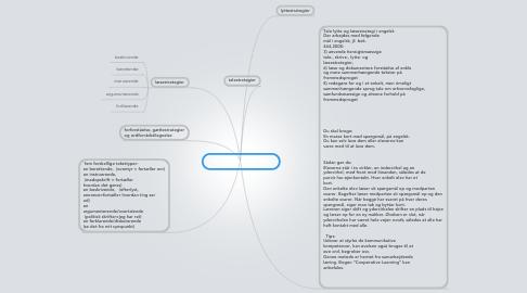 Mind Map: faglig læsning engelsk