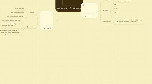 Mind Map: видове изображения