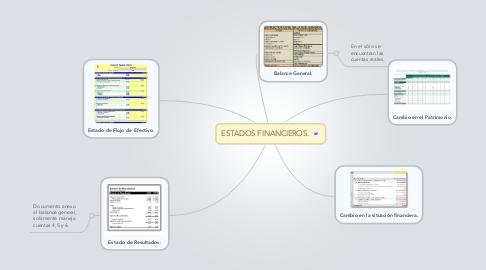 Mind Map: ESTADOS FINANCIEROS.