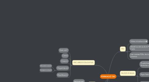 Mind Map: FORMACIÓ TAC