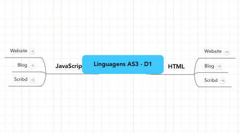 Mind Map: Linguagens AS3 - D1