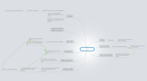 Mind Map: Intro/Chapter 1