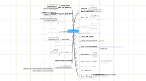 Mind Map: BNI - 24/09/2009